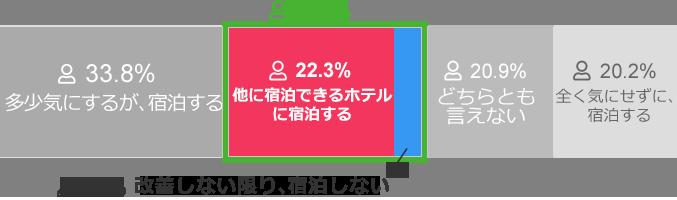 多少気にするが、宿泊する 33.8% 他に宿泊できるホテルに宿泊する 22.3% どちらとも言えない 20.9% 全く気にせずに、宿泊する 20.2% 改善しない限り、宿泊しない 2.9%
